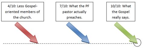 Preaching the Full Gospel